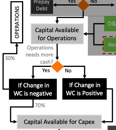 Free Cash Flow - Change in WC
