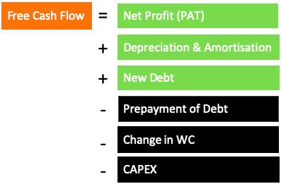Free Cash Flow - Formula