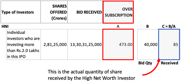 oversubscribed ipo - HNI Example