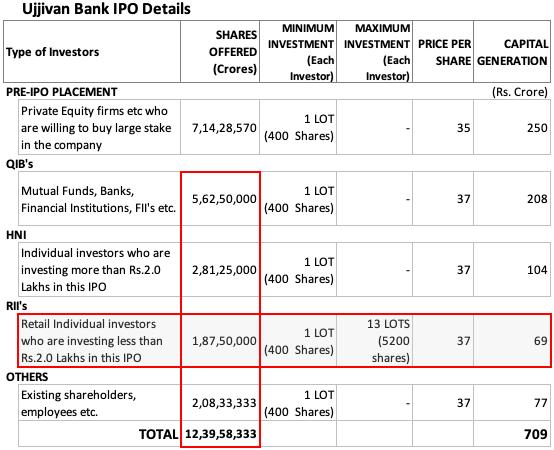 oversubscribed ipo - Ujjivan Bank IPO Details