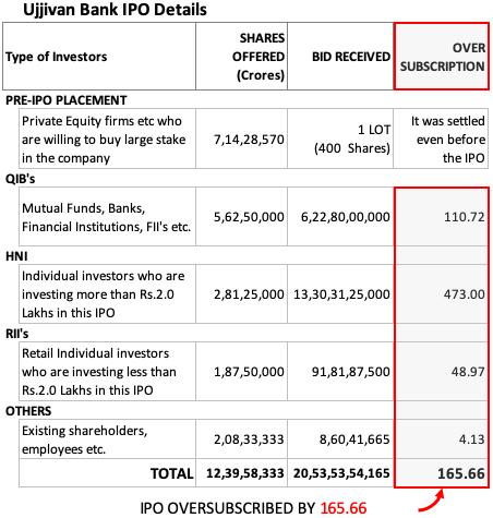 oversubscribed ipo - Ujjivan Bank IPO OVERSUBSCRIBED