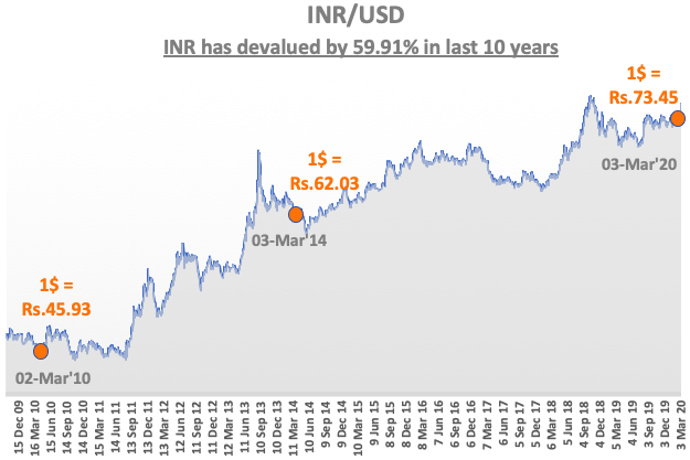 What makes a currency strong - USDINR Exchange Rate in last 10 years