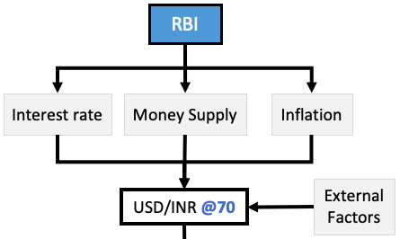 What makes a currency strong - factors effecting exchange rate