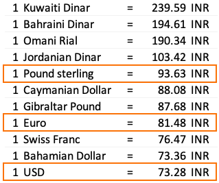 costliest currency vs INR - list