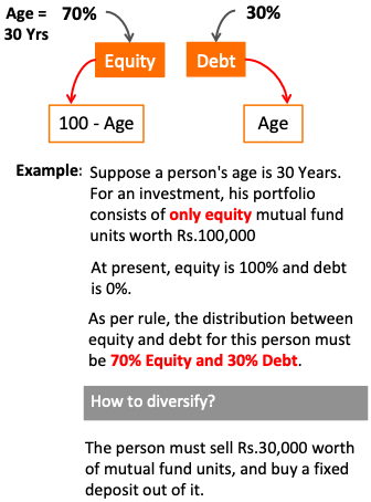 Best Investment Strategy - Diversification
