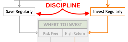Best Investment Strategy - Financial Plan - Discipline