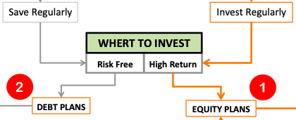 Best Investment Strategy - Financial Plan - Where to Invest