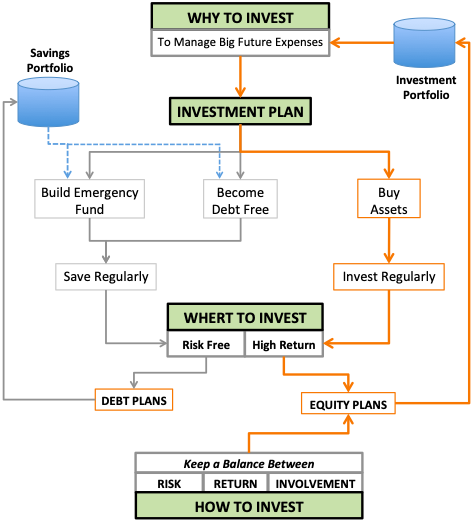 Best Investment Strategy - Flow Chart