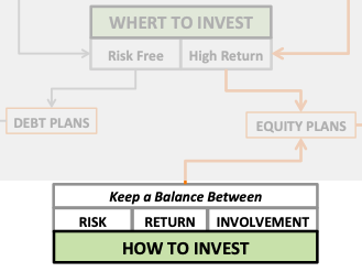 Best Investment Strategy - How to invest
