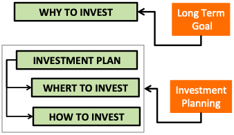 Best Investment Strategy - Plan & Goal