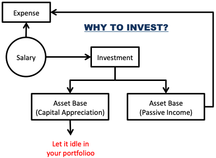Better Investor - Why to invest