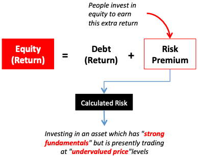 Debt Vs Equity Investing - calculated risk