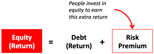 Debt Vs Equity Investing