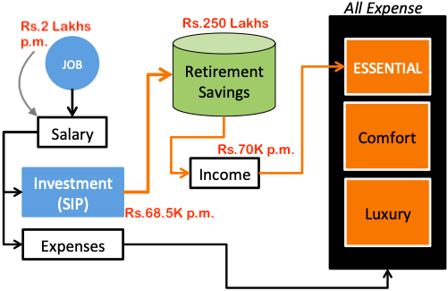 Early Retirement - Monthly Investment Plan