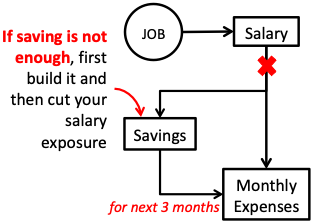 Early Retirement - Next Step - No Salary - Build Savings