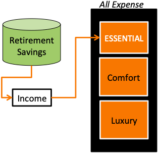 Early Retirement - Quantify - Focus of Compulsory Expenses