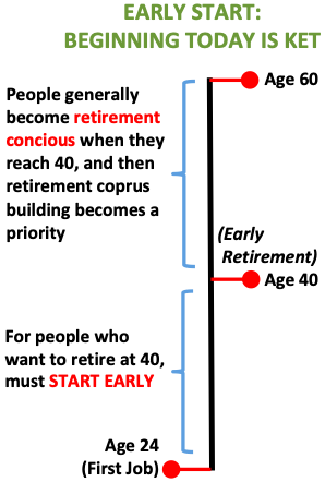 Early Retirement - Start Early