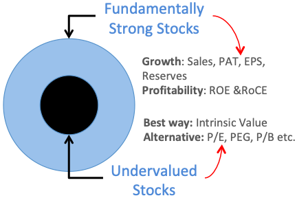 Fundamental Analysis & Price Valuation
