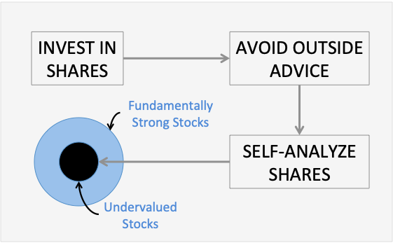 How to Invest in Shares - Avoid Advice Self-Analyze