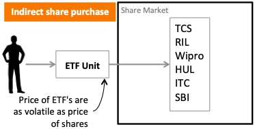 How to Invest in Shares - Benefits - Indirect ETF