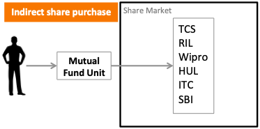 How to Invest in Shares - Benefits - Indirect Equity Investing