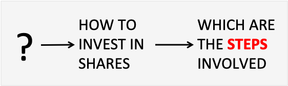 How to Invest in Share market - Intro Pic