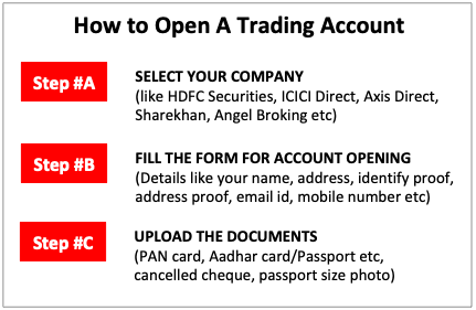 How to Invest in Shares - open trading account
