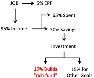 How to become a millionaire - 15% Savings for rich fund