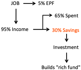 How to become a millionaire - 30% Savings