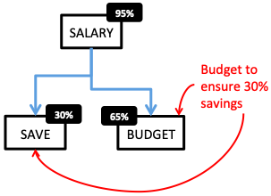How to become rich - Budget - To ensure savings
