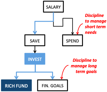 How to become rich - Building RichFund Discipline
