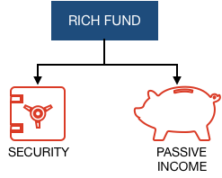 How to become rich - Building RichFund