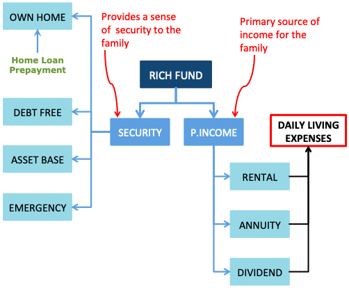 How to become rich - Utilize rich fund
