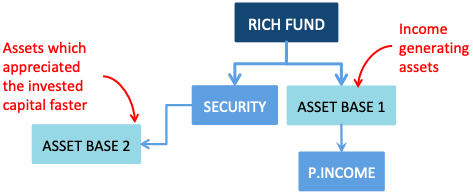 How to get rich - Building Emergency Two Types of Assets