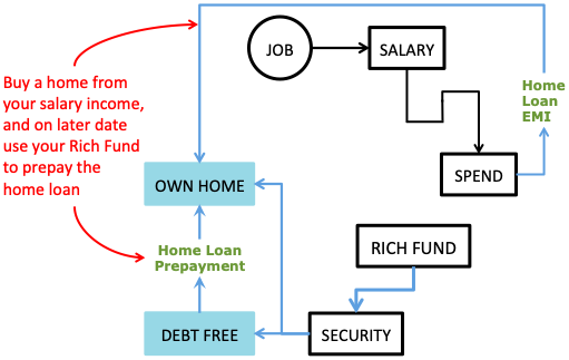How to get rich - Security Fund - Own Home