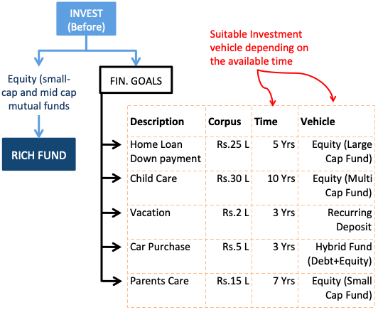 How to invest - Other Financial Goals
