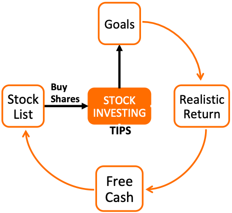 How to invest in share - quick tips