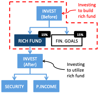 How to invest to build rich fund