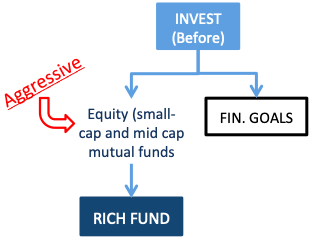 How to invest to build rich fund - aggressive equity