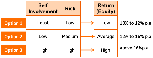 Matrix - Risk Return Involvement