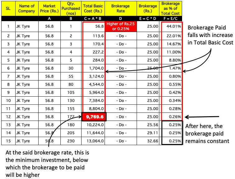 Minimum Investment in Shares - Working Calculation