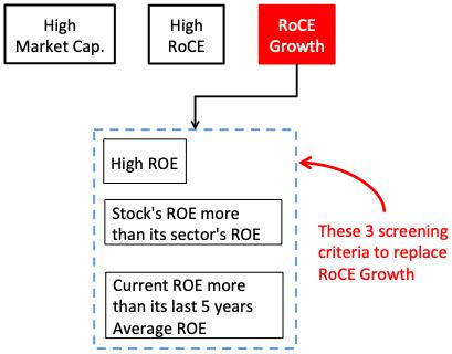 Moat companies in India - Screening Criteria
