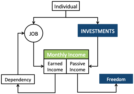 Monthly Income From Investments - Freedom