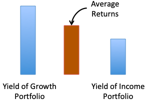 Monthly Income From Investments - INCOME GROWTH Combined Returns