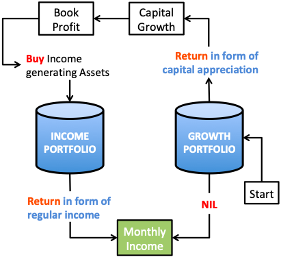Monthly Income From Investments - INCOME GROWTH Combined