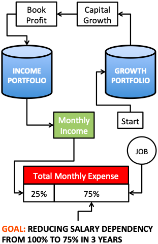 Monthly Income From Investments - START - GOAL FIXING