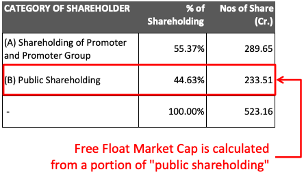 Sensex 30 Companies Weightage - Free Float MCap - Public Shareholding