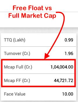 Sensex 30 Companies Weightage - Free Float Market Cap