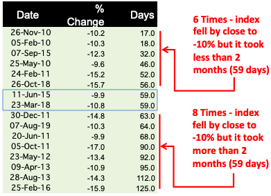 Stock Market Correction - 10 Year Data - QUANTUM OF CORRECTION