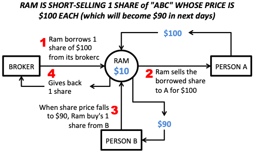 Stock Market Correction - Cause - Short selling